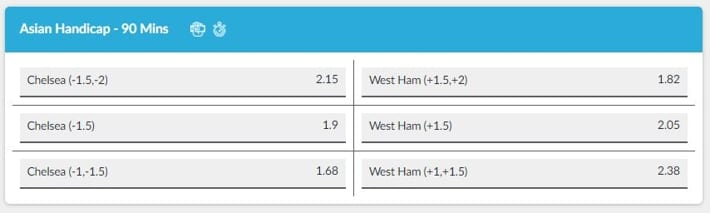 Asian Handicap Betting Example