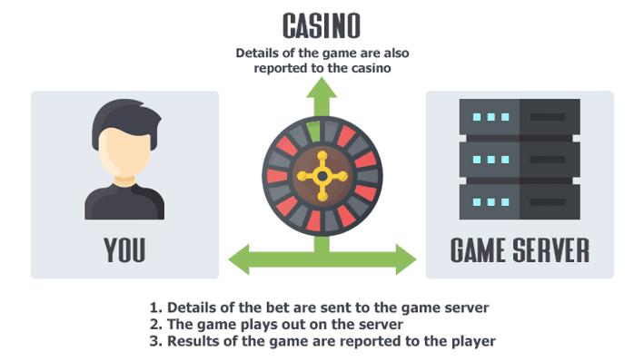 Casino Server