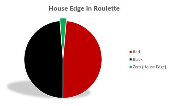 House Edge in Roulette