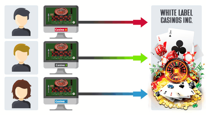 How do White Label Casinos Work?