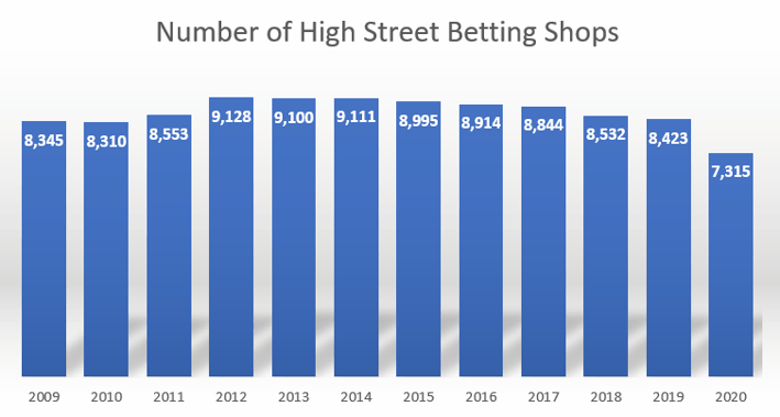 Number of Betting Shops