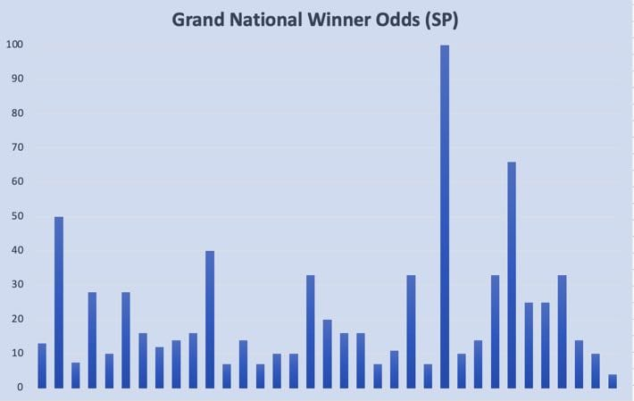 Grand National Winner Starting Price Table