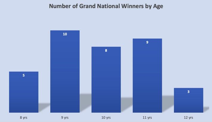 Grand National Winners by Age