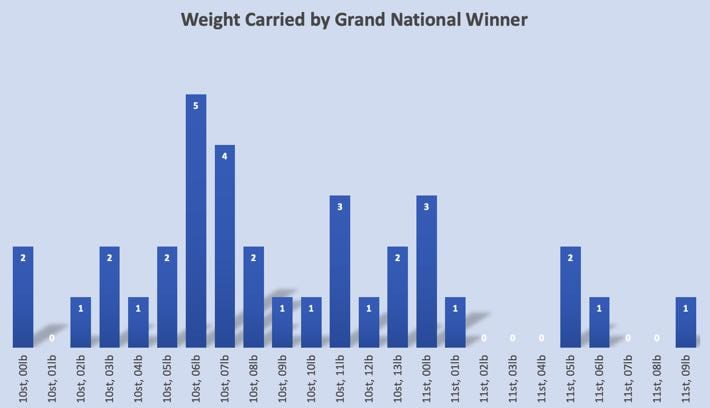 Weight Carried by Grand National Winner Chart